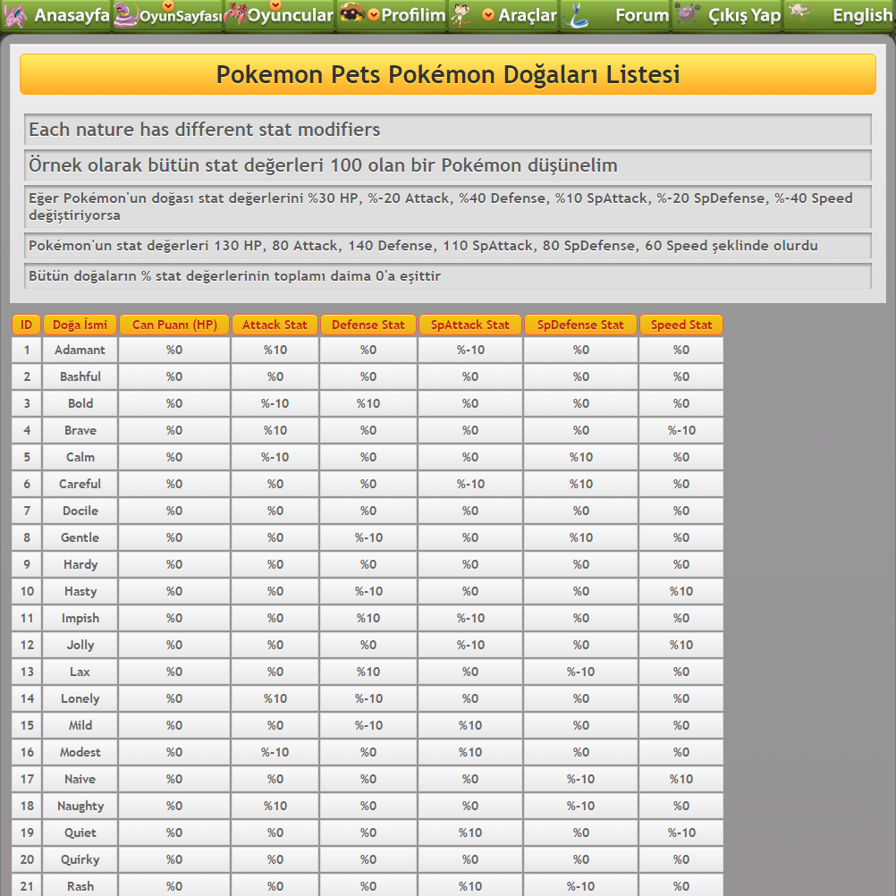 [Resim: pokemon-natures-list-pokemon-pets-game.png]